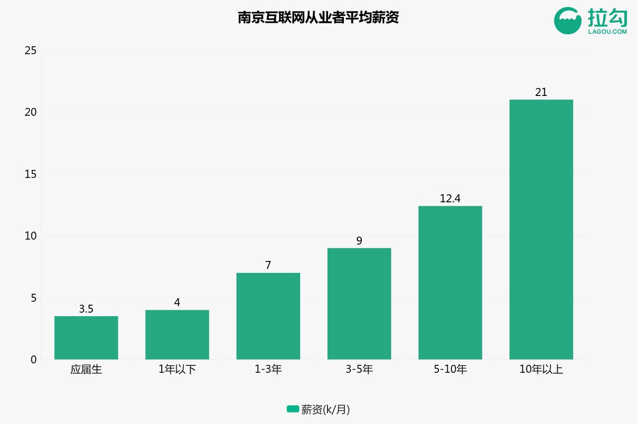 """南京互联网职场揭秘:""""程序猿""""平均月薪1.3万元"""