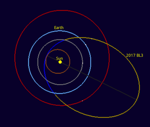 紫台发现对地球构成潜在威胁的近地小行星2017BL3