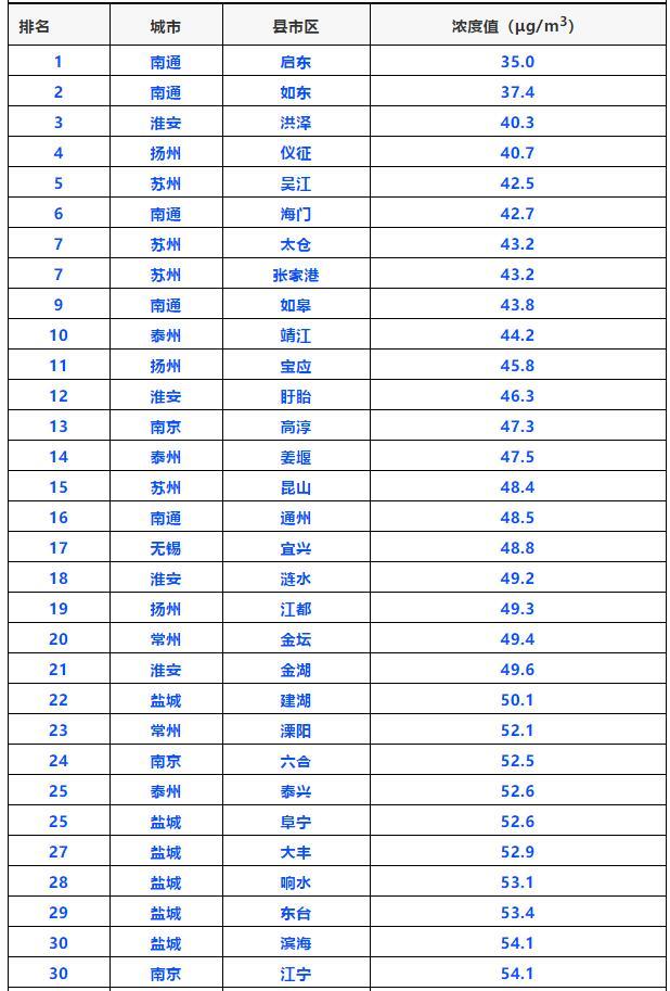 江苏发布11月份空气质量排名