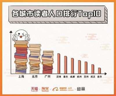 2018年江苏读书人口占比排名全国第二