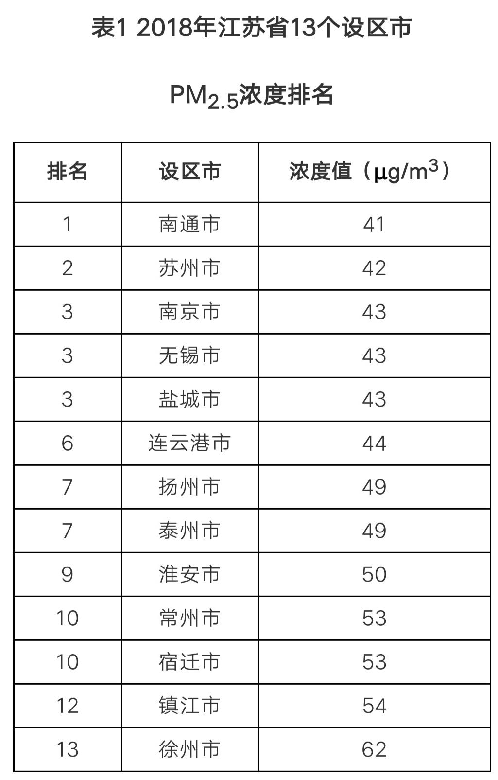 2018年五分11选5省PM2.5浓度排名出炉 全省年均浓度连续6年持续下降