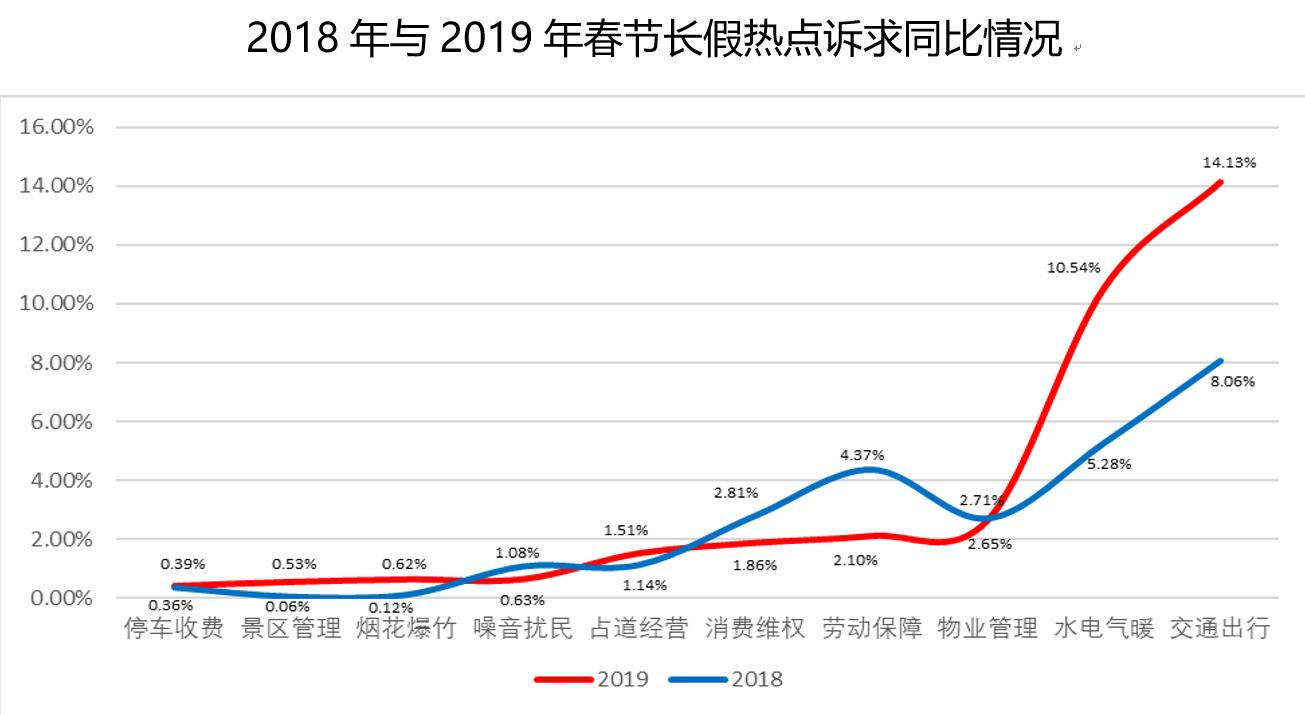 春节江苏全省12345受理诉求近11万件 坚守岗位者收获群众点赞