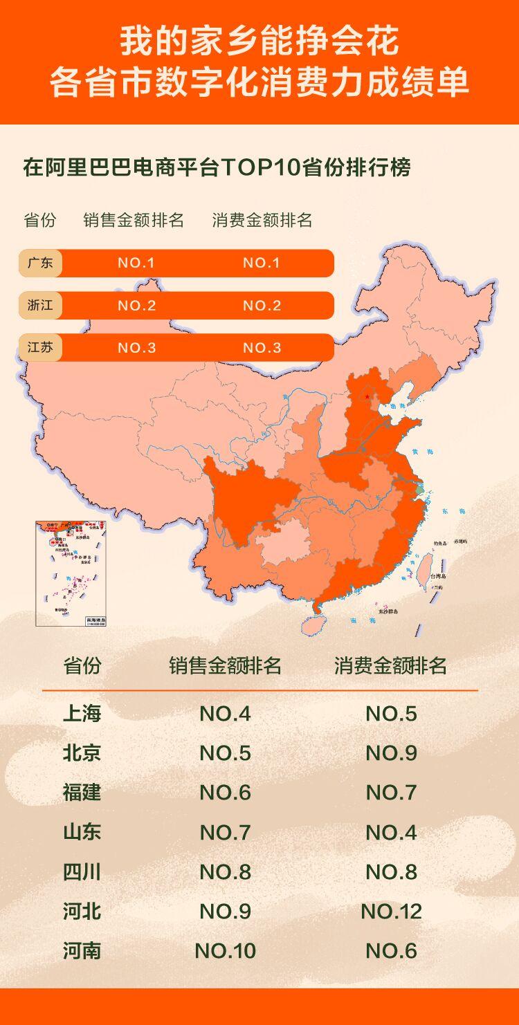 五分11选5数字消费力超北京上海,位居全国第三