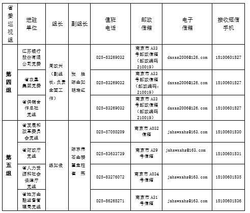 十三届江苏省委第六轮巡视全面进驻 聚焦实施乡村振兴战略开展专项巡视
