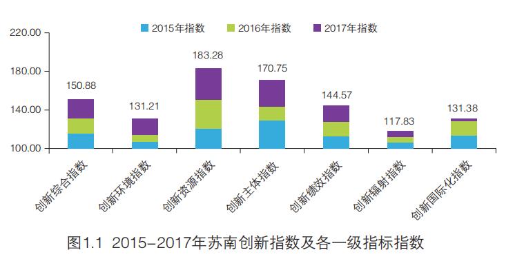 新鲜出炉!2018苏南创新发展成绩单发布,看看这四个城市能得多少分?