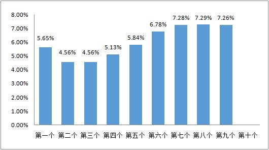 数据来源:中国天然气信息终端(E-Gas系统)